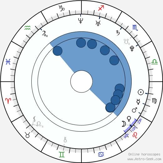 Marcela Skřivánková wikipedia, horoscope, astrology, instagram