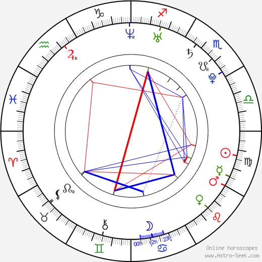 Martin Johnson tema natale, oroscopo, Martin Johnson oroscopi gratuiti, astrologia
