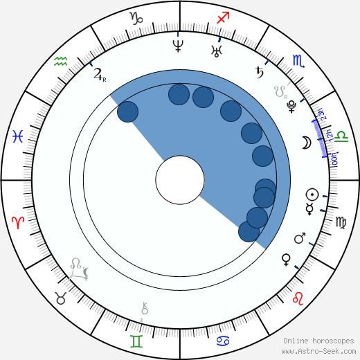 Max Minghella wikipedia, horoscope, astrology, instagram