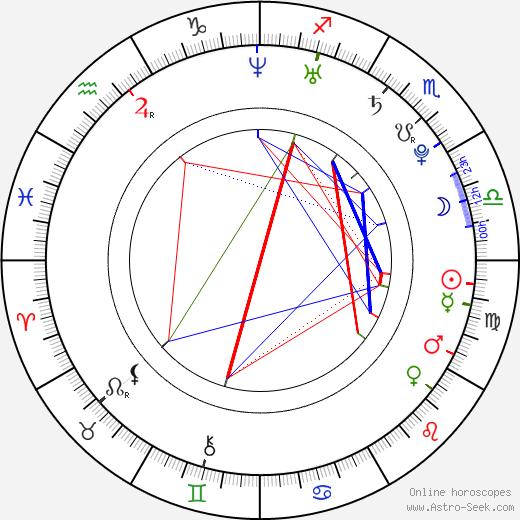 Макс Мингелла Max Minghella день рождения гороскоп, Max Minghella Натальная карта онлайн