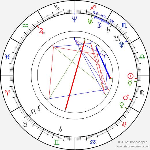 Molly Green birth chart, Molly Green astro natal horoscope, astrology