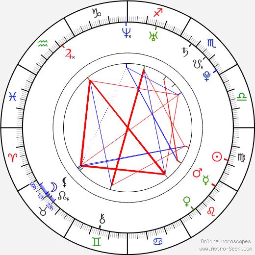 Рауль Альбиоль Raúl Albiol день рождения гороскоп, Raúl Albiol Натальная карта онлайн
