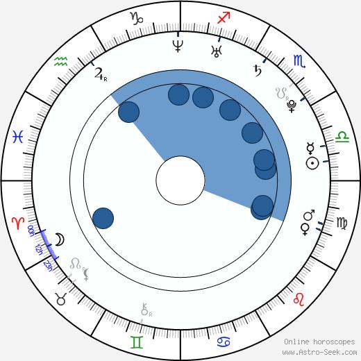 Sheena Shaw wikipedia, horoscope, astrology, instagram