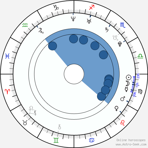 Shera Bechard wikipedia, horoscope, astrology, instagram