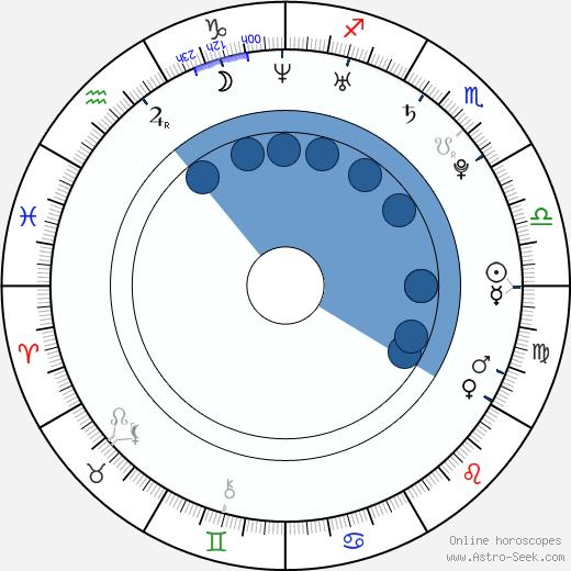 Tatiana Maslany wikipedia, horoscope, astrology, instagram