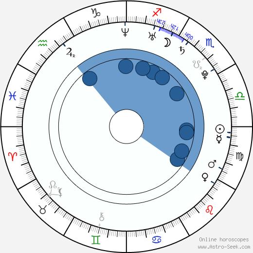 Tim Tanner wikipedia, horoscope, astrology, instagram