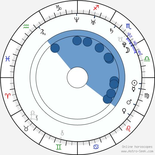 Tomáš Berdych wikipedia, horoscope, astrology, instagram