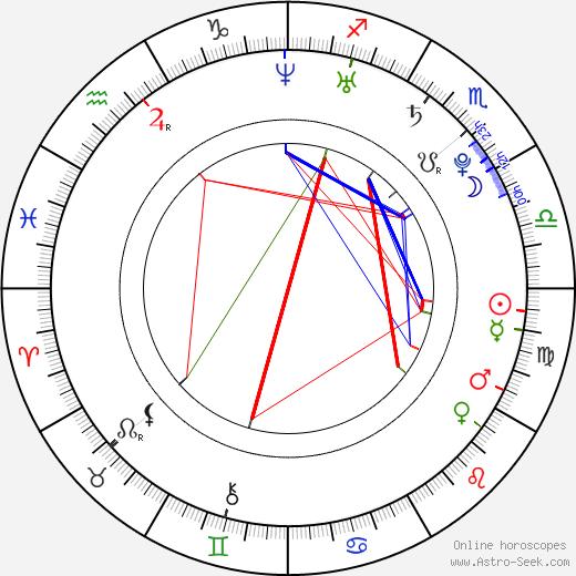Tomáš Berdych birth chart, Tomáš Berdych astro natal horoscope, astrology