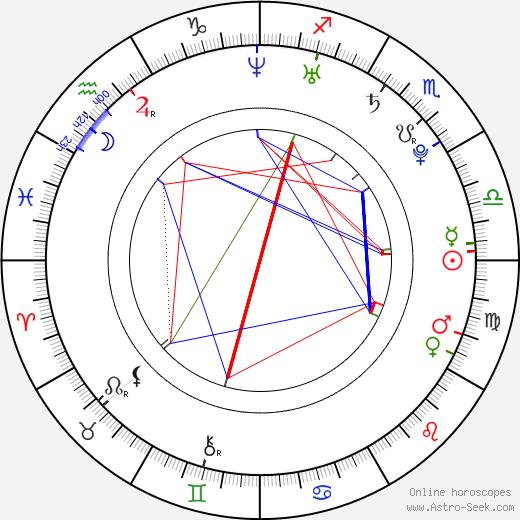 Ваня Фернандеш Vânia Fernandes день рождения гороскоп, Vânia Fernandes Натальная карта онлайн