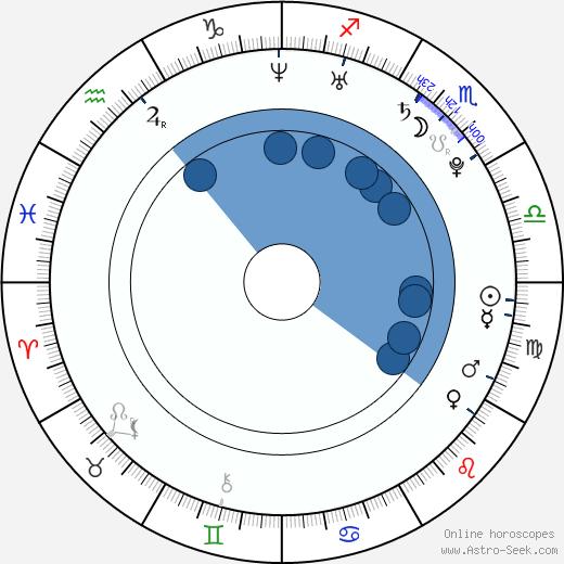 Vicky Jewson wikipedia, horoscope, astrology, instagram