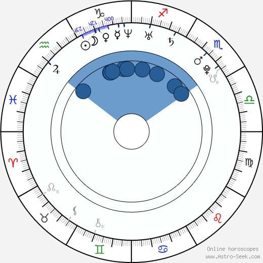 Abigail Clancy wikipedia, horoscope, astrology, instagram