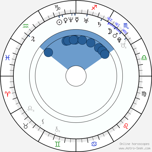 Alex Turner wikipedia, horoscope, astrology, instagram
