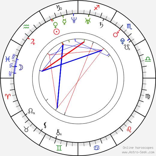 Алекс Джонсон Alexz Johnson день рождения гороскоп, Alexz Johnson Натальная карта онлайн