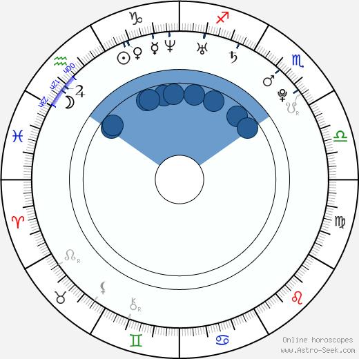 Brad Leong wikipedia, horoscope, astrology, instagram