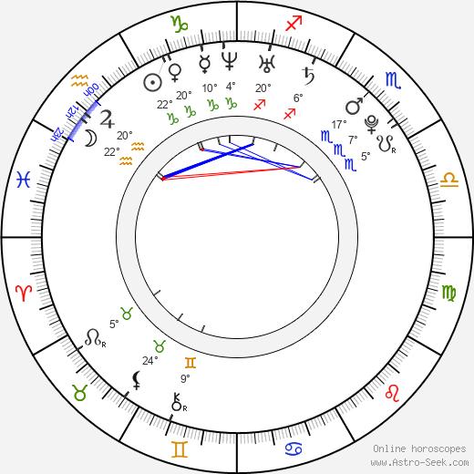 Brad Leong birth chart, biography, wikipedia 2018, 2019