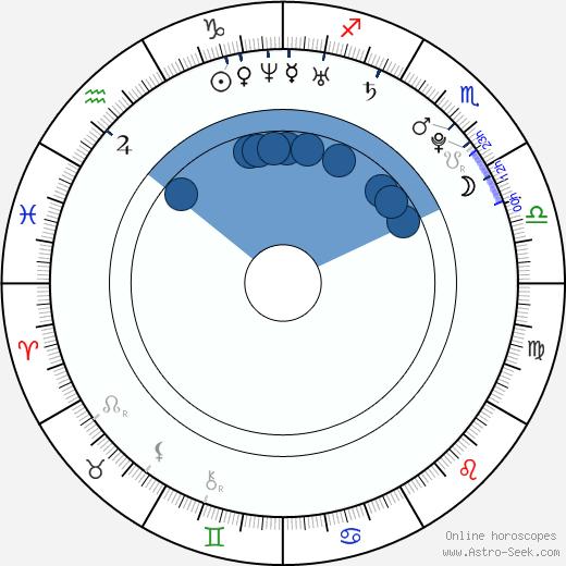 Charlyne Yi wikipedia, horoscope, astrology, instagram