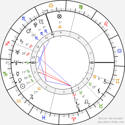 Chloe Lattanzi birth chart, biography, wikipedia 2020, 2021