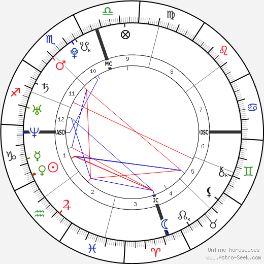 Chloe Lattanzi birth chart, Chloe Lattanzi astro natal horoscope, astrology