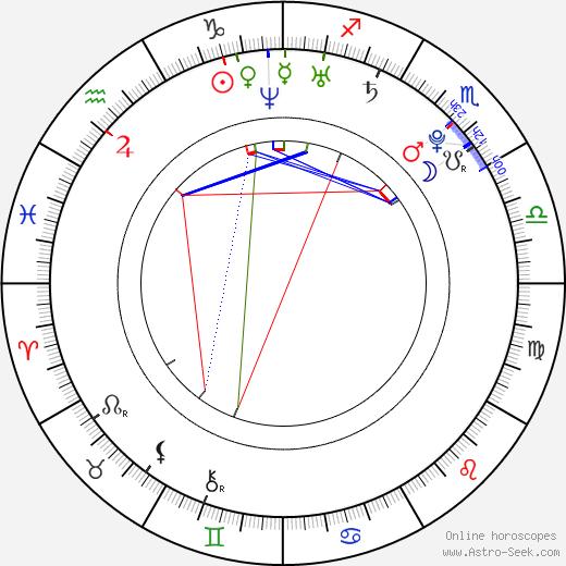 Colby Chartrand день рождения гороскоп, Colby Chartrand Натальная карта онлайн