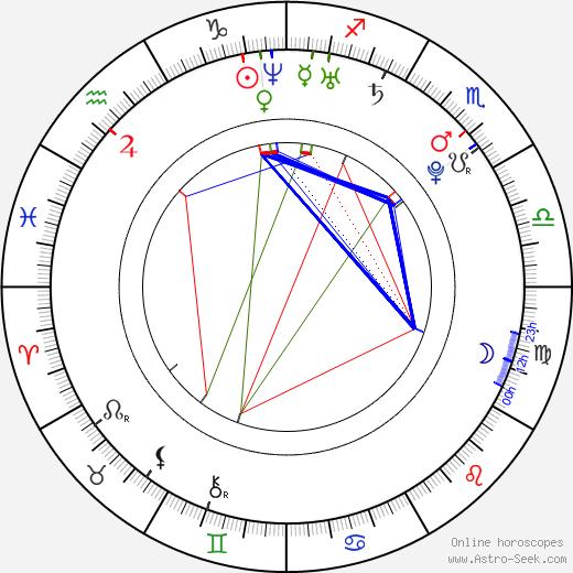 Колин Морган Colin Morgan день рождения гороскоп, Colin Morgan Натальная карта онлайн