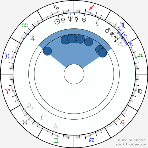 Deepika Padukone Birth Chart Horoscope, Date of Birth, Astro