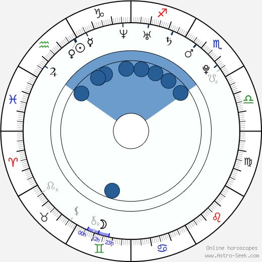 Erika Glasser wikipedia, horoscope, astrology, instagram