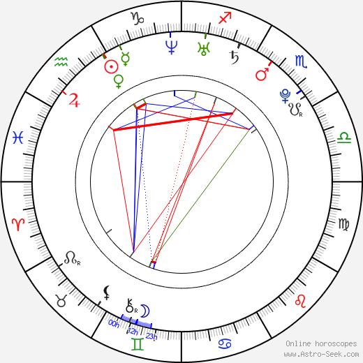 Erika Glasser день рождения гороскоп, Erika Glasser Натальная карта онлайн
