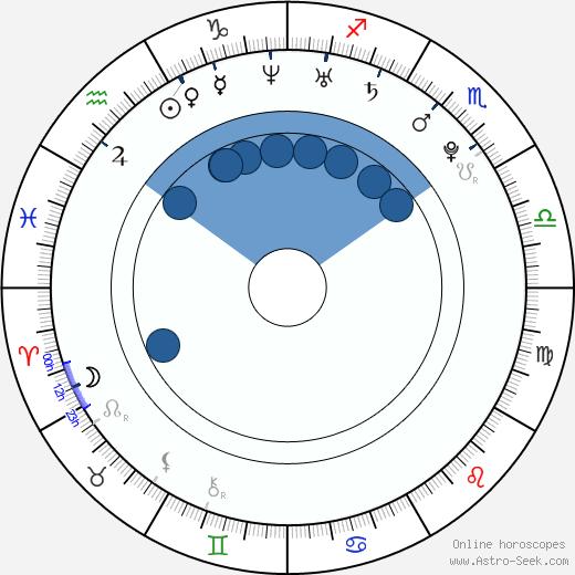 Hale Appleman wikipedia, horoscope, astrology, instagram