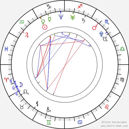 Hale Appleman birth chart, Hale Appleman astro natal horoscope, astrology