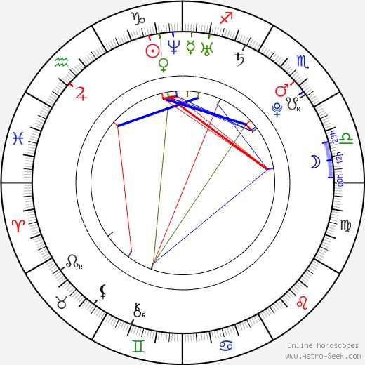 Imad Noury astro natal birth chart, Imad Noury horoscope, astrology