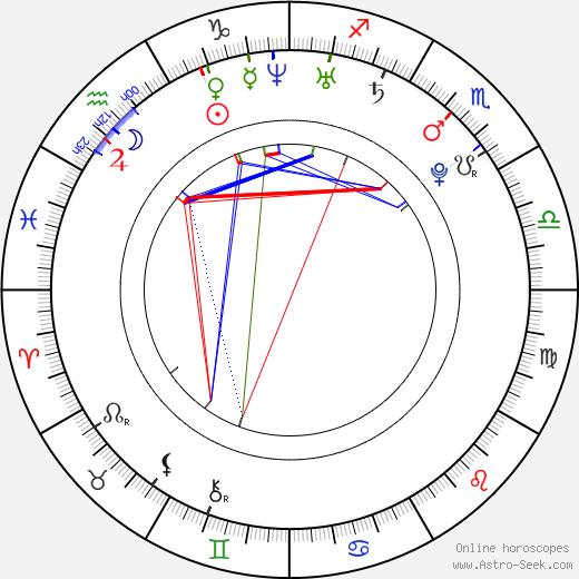 Jakob Oftebro astro natal birth chart, Jakob Oftebro horoscope, astrology