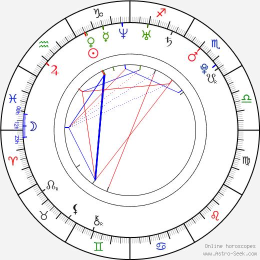 Jakub Bauer день рождения гороскоп, Jakub Bauer Натальная карта онлайн