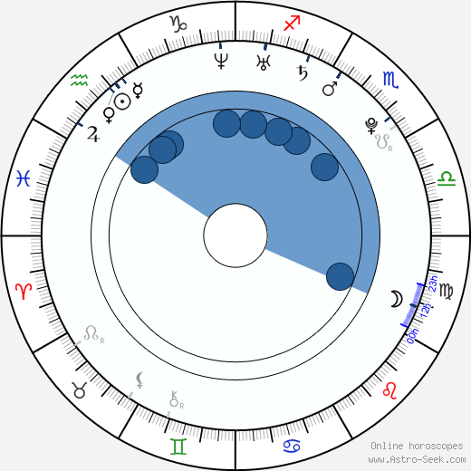 Jessica Ennis wikipedia, horoscope, astrology, instagram