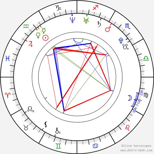 Jessica Ennis birth chart, Jessica Ennis astro natal horoscope, astrology