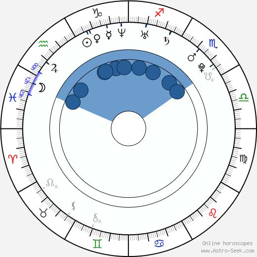 Joannie Rochette wikipedia, horoscope, astrology, instagram