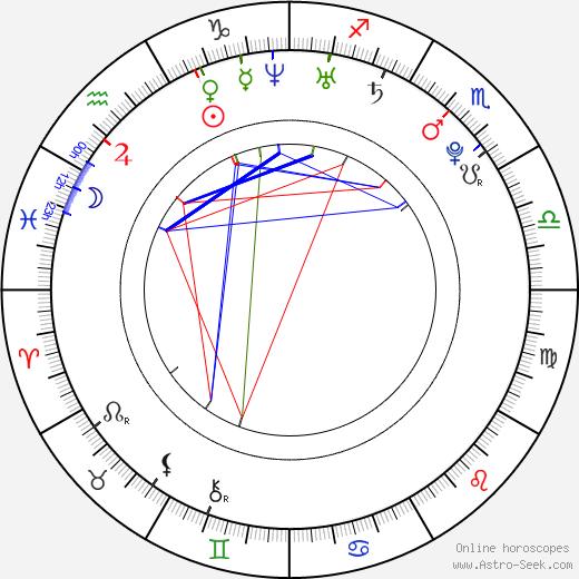 Joannie Rochette astro natal birth chart, Joannie Rochette horoscope, astrology