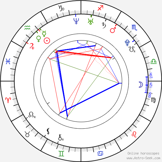 John Lammers birth chart, John Lammers astro natal horoscope, astrology