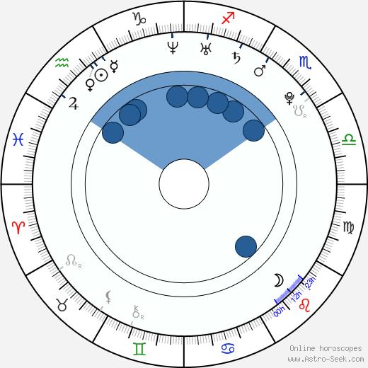Johnny Griffin wikipedia, horoscope, astrology, instagram