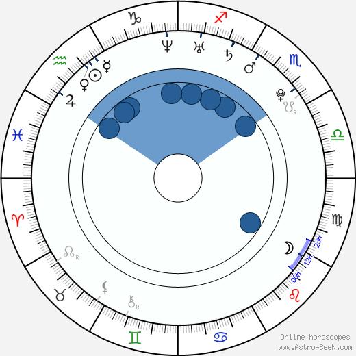 Liam Reddox wikipedia, horoscope, astrology, instagram
