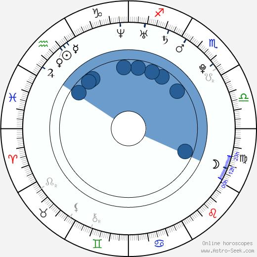 Lucie Nováčková wikipedia, horoscope, astrology, instagram