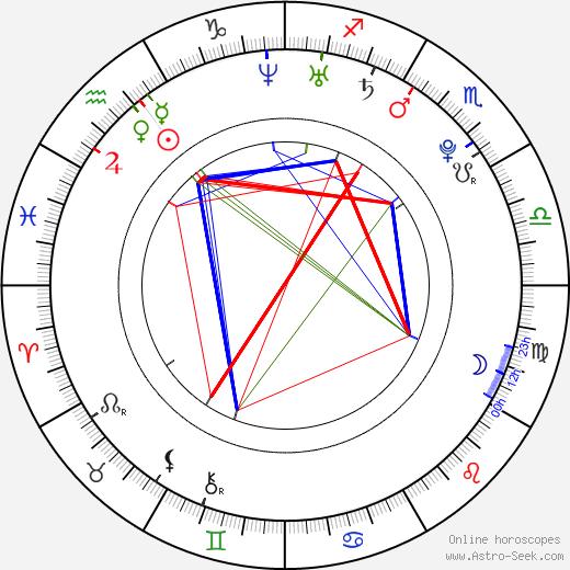 Lucie Nováčková tema natale, oroscopo, Lucie Nováčková oroscopi gratuiti, astrologia