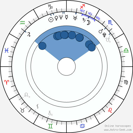 Marcus Hasselborg wikipedia, horoscope, astrology, instagram