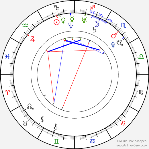 Marcus Hasselborg birth chart, Marcus Hasselborg astro natal horoscope, astrology