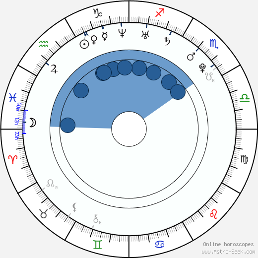 Maria Abakumovová wikipedia, horoscope, astrology, instagram