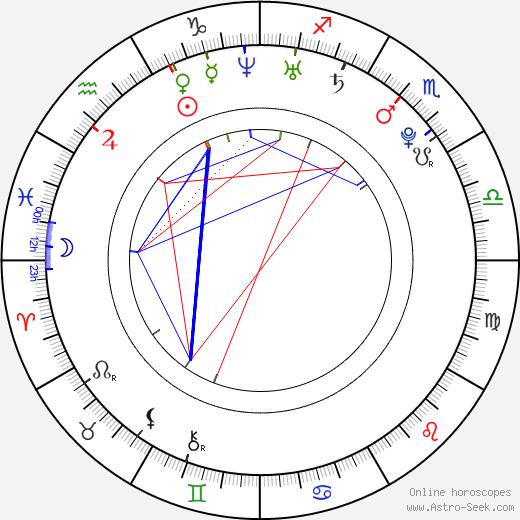Maria Abakumovová astro natal birth chart, Maria Abakumovová horoscope, astrology