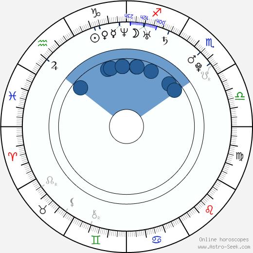 Maria Ozawa wikipedia, horoscope, astrology, instagram