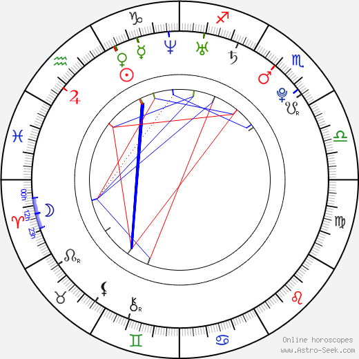 Mason Gamble birth chart, Mason Gamble astro natal horoscope, astrology