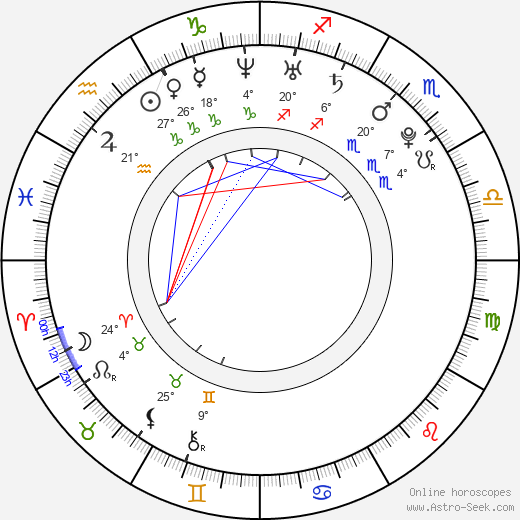 Max Adler birth chart, biography, wikipedia 2017, 2018