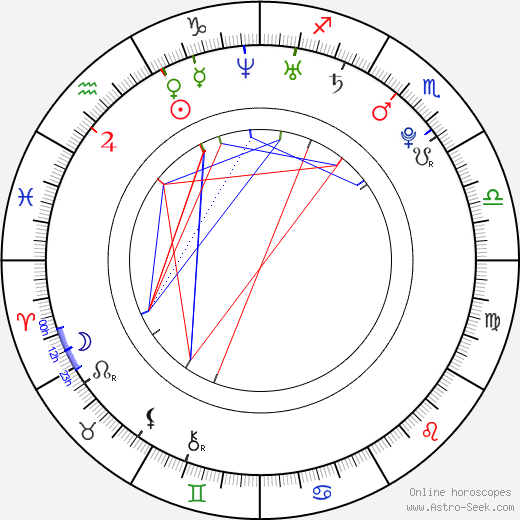 Max Adler astro natal birth chart, Max Adler horoscope, astrology