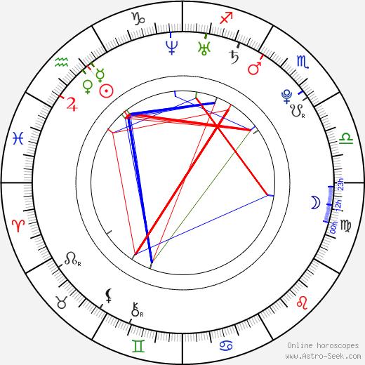 Michal Holečko astro natal birth chart, Michal Holečko horoscope, astrology